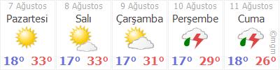 Eskişehir 5 Gün Tahmin Hava Durumu