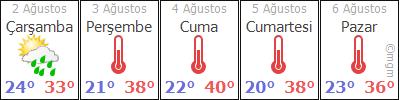 AdanaFekeGöbelli hava durumu