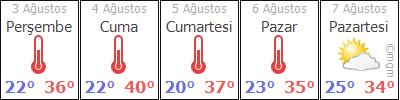 AdanaFekeYerebakan hava durumu