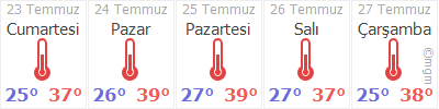 Gaziemir 5 Günlük Hava Durumu