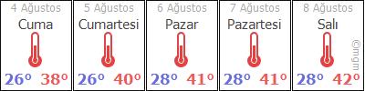 AdýyamanGergerSutepe hava durumu