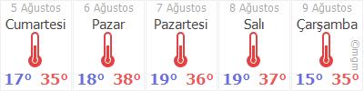 Ankara Gölbaşı Hava Durumu