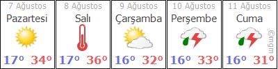 AdýyamanGölbaþýCankara hava durumu