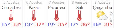 Gümüşhacıköy hava durumu