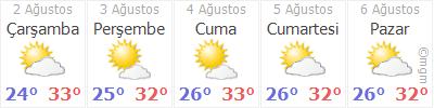 Hatay 5 günlük hava durumu