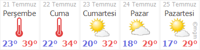 Iğdır 5 günlük hava durumu