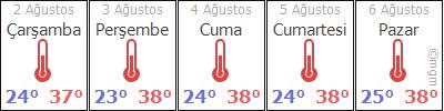 AdanaÝmamoðluAyvalý hava durumu