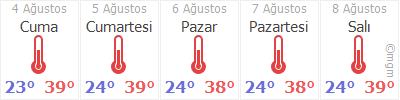 Gaziantep İslahiye Hava durumu