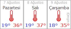 Isparta 3 günlük hava durumu