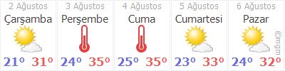 İstanbul 5 Günlük Hava Tahmini