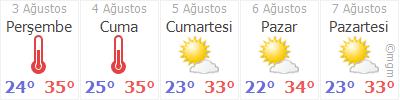 Ankara da bugün ve 5 günlük hava durumu