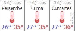 İzmir 3 günlük hava durumu