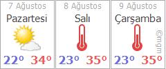 İzmir için hava durumu