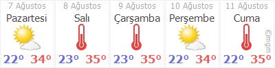 İzmir 5 Gün Tahmin Hava Durumu