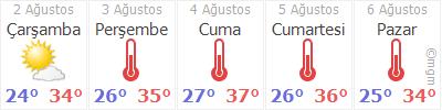 İzmir 5 günlük hava durumu