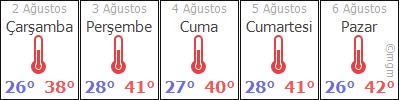AdýyamanKahtaKarataþ hava durumu