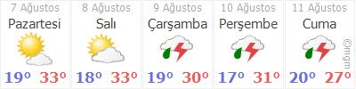 Karabük 5 günlük hava durumu