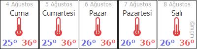 AdanaKaraisalýMaraþlý hava durumu