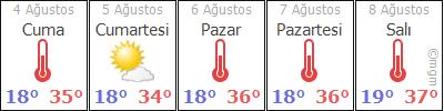 Karaman 5 günlük hava durumu