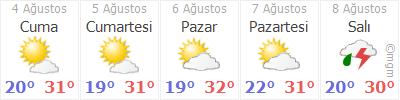 Karasu 5 günlük hava durumu
