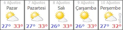 AdanaKarataþKaragöçer hava durumu