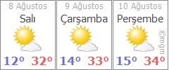 Kars 3 günlük hava durumu