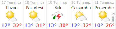 Kars 5 Gün Tahmin Hava Durumu