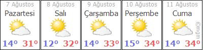 Kars 5 günlük hava durumu