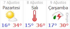 Kastamonu 3 günlük hava durumu