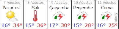 Kastamonu 5 günlük hava durumu