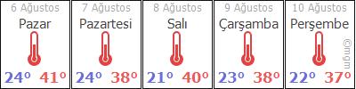 Kırıkkale 5 günlük hava durumu