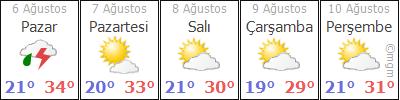 Kırklareli 5 günlük hava durumu