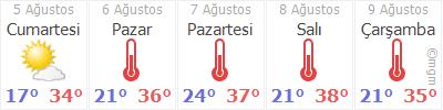 Kırşehir 5 Gün Tahmin Hava Durumu