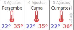 Konya 3 günlük hava durumu