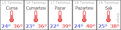 AdanaKozanGüneri hava durumu