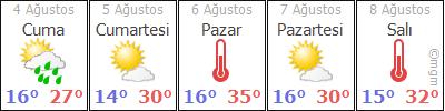 GümüþhaneKürtünBeþir hava durumu