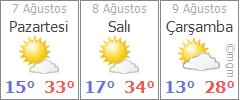 Kütahya 3 günlük hava durumu