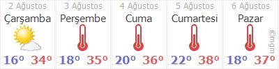 Kütahya 5 günlük hava durumu