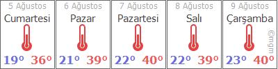 Malatya'da Hava Durumu