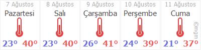 Malatya 5 günlük hava durumu