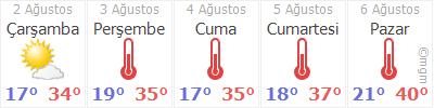 Ankara Mamak Hava Durumu