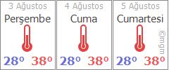 Mardin 3 günlük hava durumu