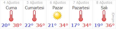 Muğla 5 günlük hava durumu