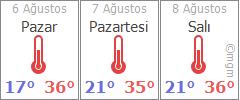 Nevşehir 3 günlük hava durumu