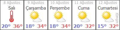 Nevşehir 5 günlük hava durumu