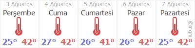 Gaziantep Nizip Hava durumu