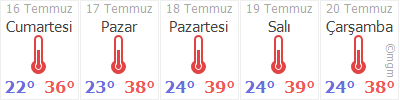 Gaziantep Oğuzeli Hava durumu
