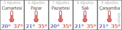 AdanaPozantýYenikonacýk hava durumu
