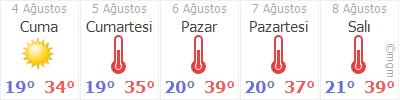 Ankara Pursaklar Hava Durumu