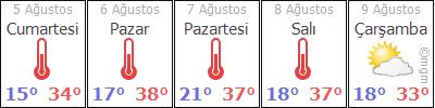 TokatReþadiyeBozçalý hava durumu